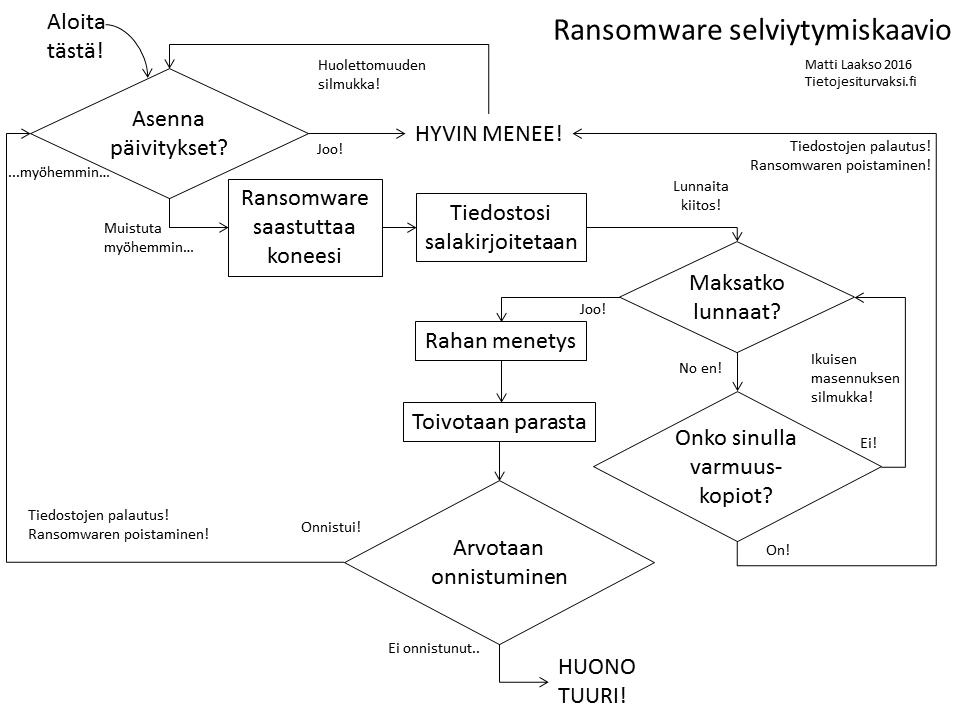 Ransomware Suomeksi